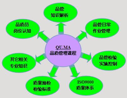 课程体系主要由七大模块构成