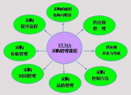 ST.MA采购管理实战课程体系