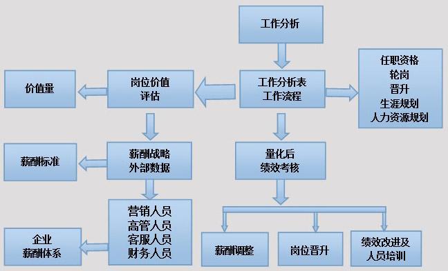 【中山绩效考核培训:为你设计考核体系】价格