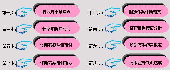 八大诊断步骤与流程